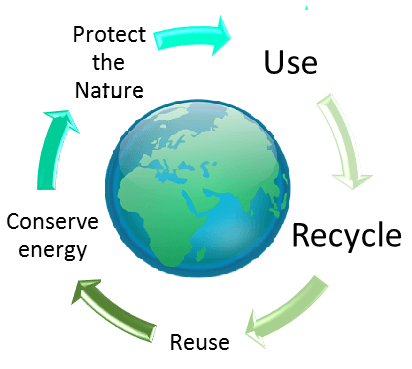 recycleandearth